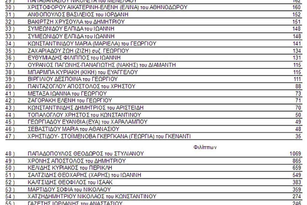 stayroi ypochfion tsanaka papadopoylos mouriadhs 2019 05 1024x683 - Τελικά αποτελέσματα σταυρών υποψηφίων Δήμου Καβάλας