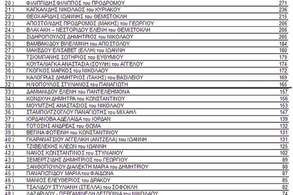 stayroi ypochfion tsanaka papadopoylos mouriadhs 2019 07 1024x683 - Τελικά αποτελέσματα σταυρών υποψηφίων Δήμου Καβάλας