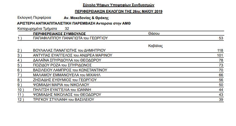 stayroi periferia kavala 03 - Αποτελέσματα Περιφερειακών εκλογών της 26ης Μαΐου και 2ας Ιουνίου 2019
