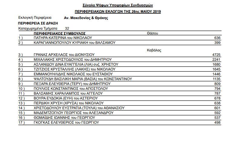stayroi periferia kavala 05 - Αποτελέσματα Περιφερειακών εκλογών της 26ης Μαΐου και 2ας Ιουνίου 2019