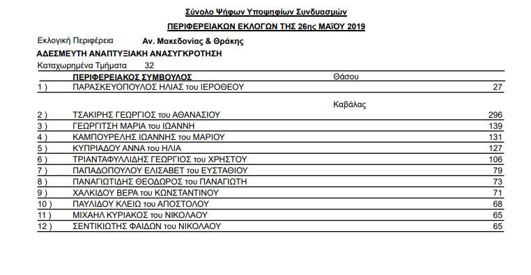 stayroi periferia kavala 06 - Αποτελέσματα Περιφερειακών εκλογών της 26ης Μαΐου και 2ας Ιουνίου 2019