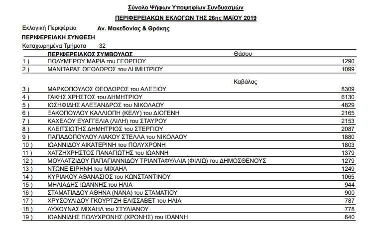 stayroi periferia kavala 07 - Αποτελέσματα Περιφερειακών εκλογών της 26ης Μαΐου και 2ας Ιουνίου 2019