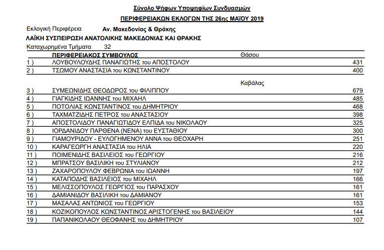 stayroi periferia kavala 08 - Αποτελέσματα Περιφερειακών εκλογών της 26ης Μαΐου και 2ας Ιουνίου 2019