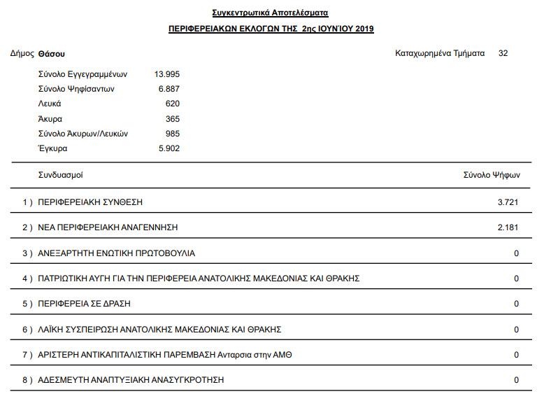 stayroi periferia kavala 09 - Αποτελέσματα Περιφερειακών εκλογών της 26ης Μαΐου και 2ας Ιουνίου 2019