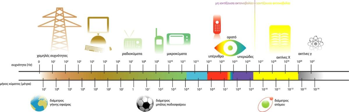EMSpectrum map - Τεχνολογία 5G και πως δημιουργεί πρόβλημα στον οργανισμό.