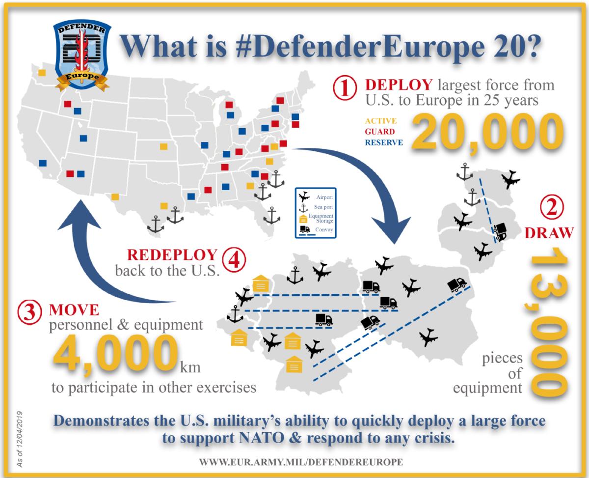 defender europe - 20.000 στρατιώτες φτάνουν για να «καθαρίσουν» τον κορονοϊό