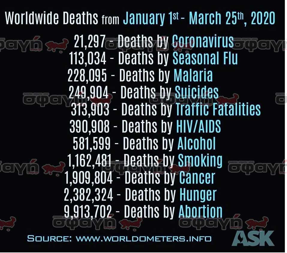 "pinakas thanaton total deaths - ΚΟΡΟΝΟΪΟΣ: Στήμένοι θάνατοι από την ""κινέζικη"" πανδημία"