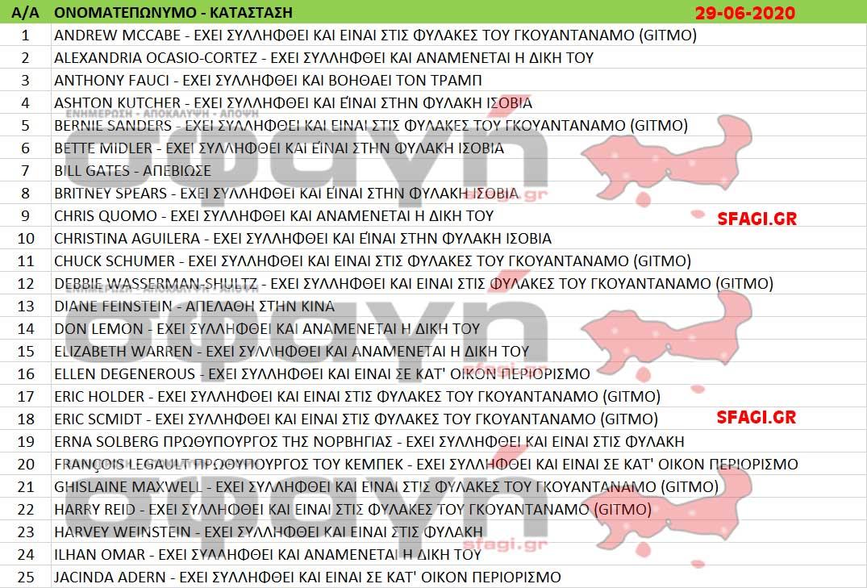 syllhpseis ekteleseis 28 06 2020 001 - Συλλήψεις και εκτελέσεις επωνύμων σε όλον τον κόσμο ονόματα.