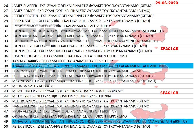syllhpseis ekteleseis 28 06 2020 002 - Συλλήψεις και εκτελέσεις επωνύμων σε όλον τον κόσμο ονόματα.